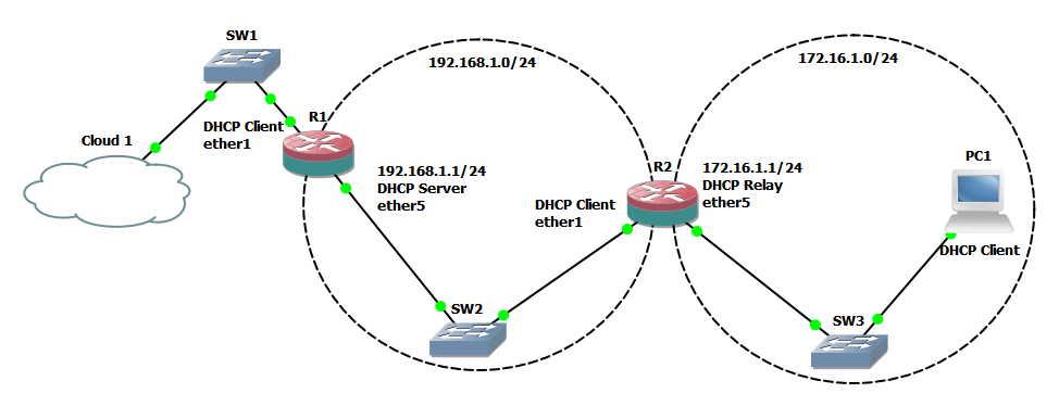 GNS-MikroTik-RouterOS-DHCP-Relay