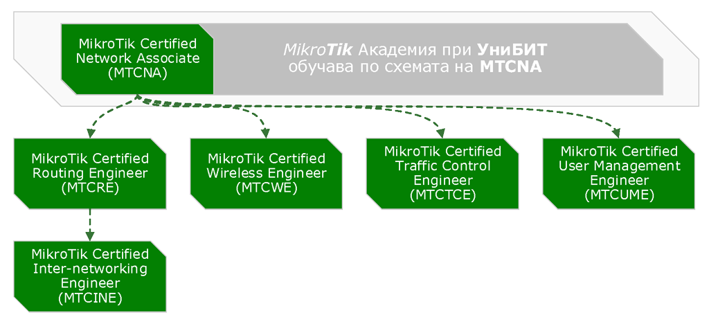 MikroTik Certified Network Associate (MTCNA)